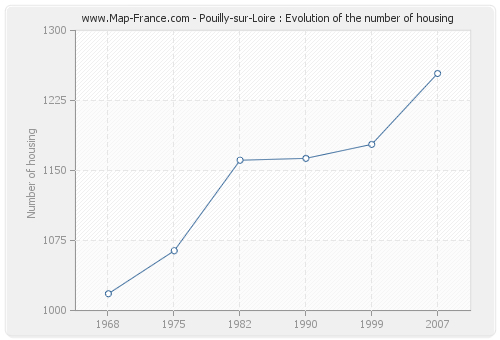 Pouilly-sur-Loire : Evolution of the number of housing