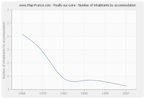 Pouilly-sur-Loire : Number of inhabitants by accommodation