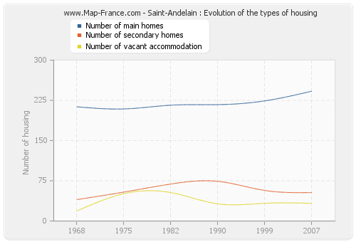 Saint-Andelain : Evolution of the types of housing