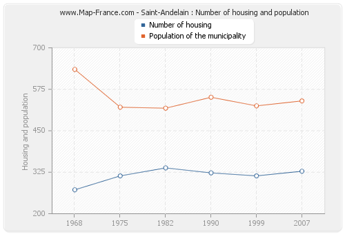 Saint-Andelain : Number of housing and population