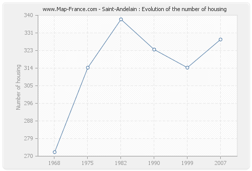 Saint-Andelain : Evolution of the number of housing