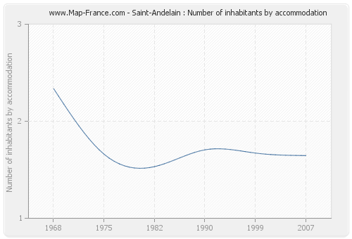 Saint-Andelain : Number of inhabitants by accommodation