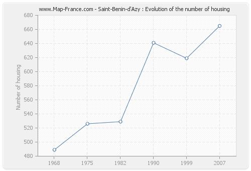 Saint-Benin-d'Azy : Evolution of the number of housing