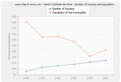 Sainte-Colombe-des-Bois : Number of housing and population