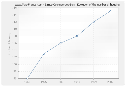 Sainte-Colombe-des-Bois : Evolution of the number of housing