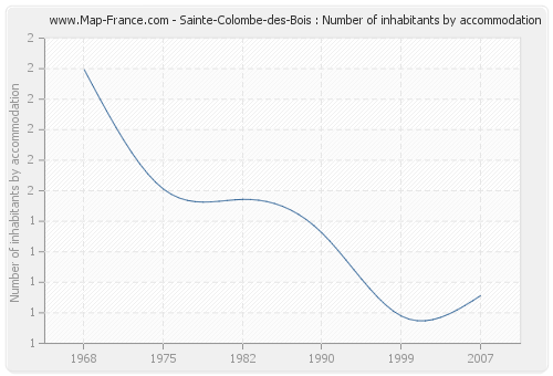 Sainte-Colombe-des-Bois : Number of inhabitants by accommodation