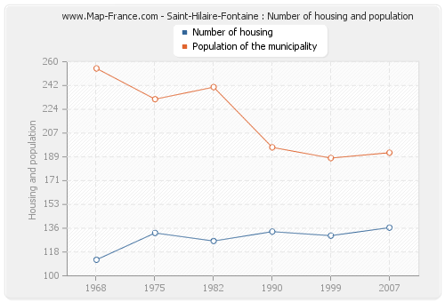 Saint-Hilaire-Fontaine : Number of housing and population