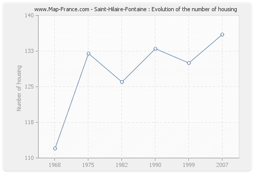 Saint-Hilaire-Fontaine : Evolution of the number of housing