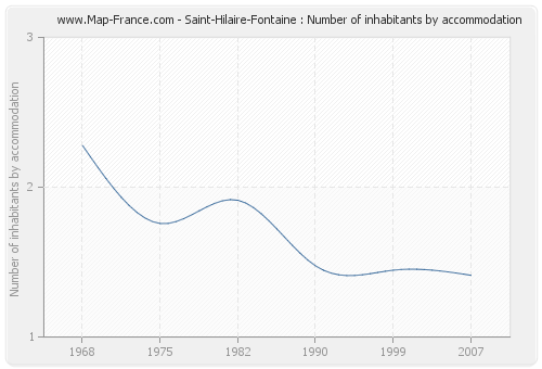 Saint-Hilaire-Fontaine : Number of inhabitants by accommodation