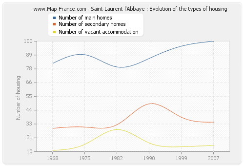 Saint-Laurent-l'Abbaye : Evolution of the types of housing