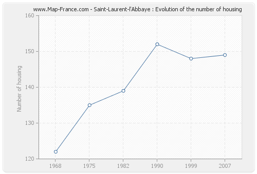 Saint-Laurent-l'Abbaye : Evolution of the number of housing