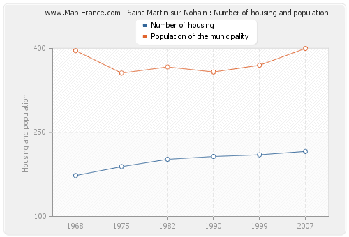 Saint-Martin-sur-Nohain : Number of housing and population