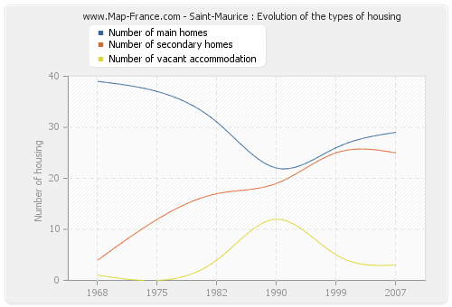 Saint-Maurice : Evolution of the types of housing