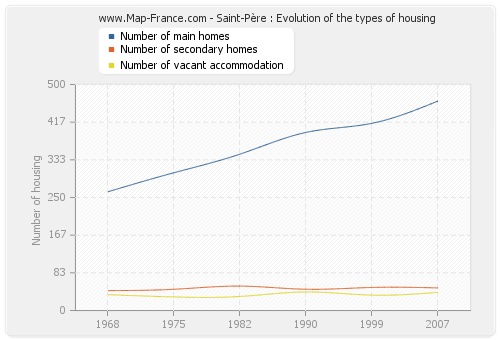 Saint-Père : Evolution of the types of housing