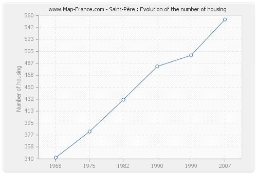 Saint-Père : Evolution of the number of housing