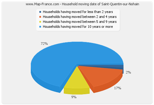 Household moving date of Saint-Quentin-sur-Nohain