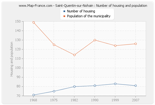 Saint-Quentin-sur-Nohain : Number of housing and population
