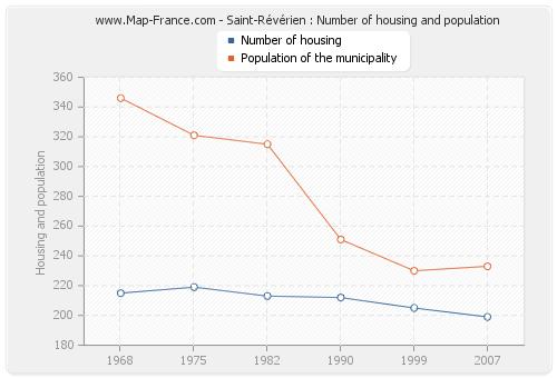 Saint-Révérien : Number of housing and population
