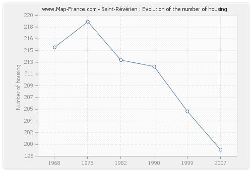Saint-Révérien : Evolution of the number of housing