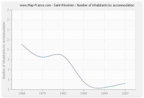 Saint-Révérien : Number of inhabitants by accommodation