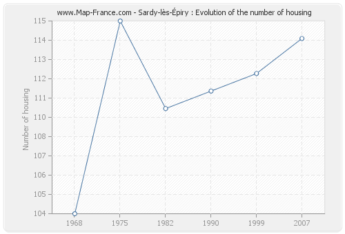Sardy-lès-Épiry : Evolution of the number of housing