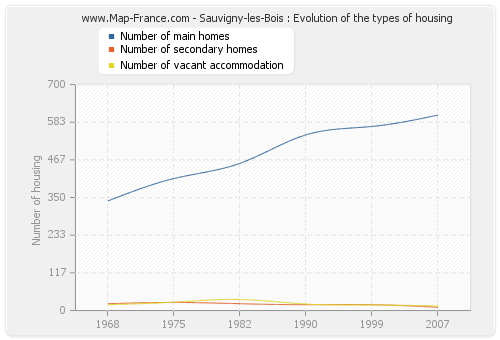 Sauvigny-les-Bois : Evolution of the types of housing