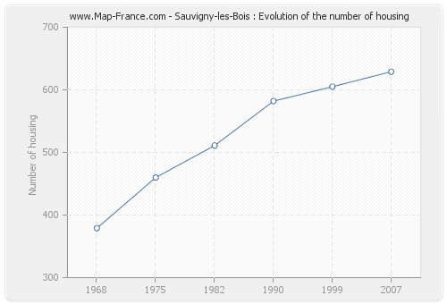 Sauvigny-les-Bois : Evolution of the number of housing