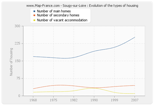 Sougy-sur-Loire : Evolution of the types of housing