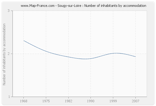 Sougy-sur-Loire : Number of inhabitants by accommodation