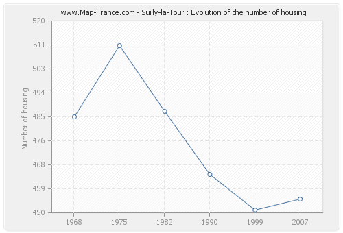Suilly-la-Tour : Evolution of the number of housing