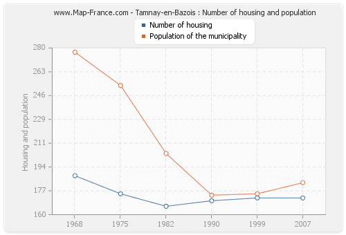Tamnay-en-Bazois : Number of housing and population