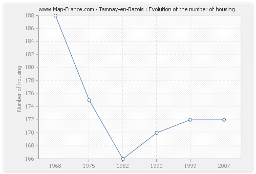 Tamnay-en-Bazois : Evolution of the number of housing