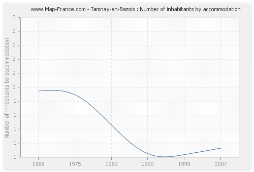 Tamnay-en-Bazois : Number of inhabitants by accommodation
