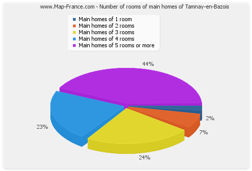 Number of rooms of main homes of Tamnay-en-Bazois