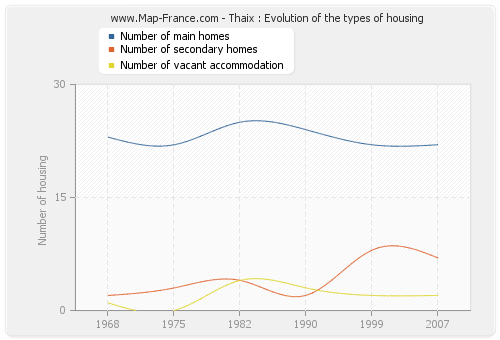 Thaix : Evolution of the types of housing
