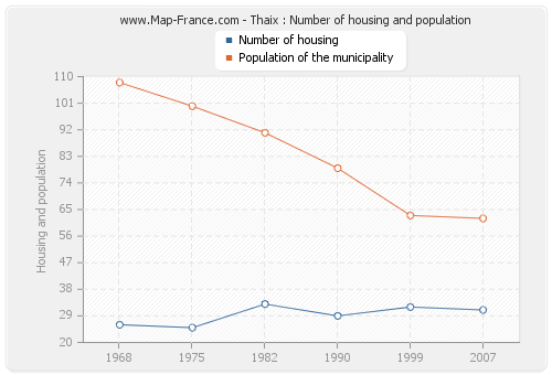 Thaix : Number of housing and population