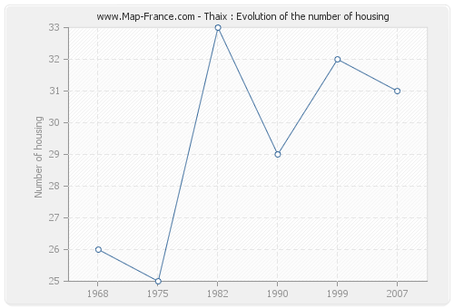 Thaix : Evolution of the number of housing
