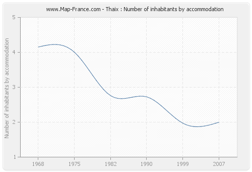 Thaix : Number of inhabitants by accommodation