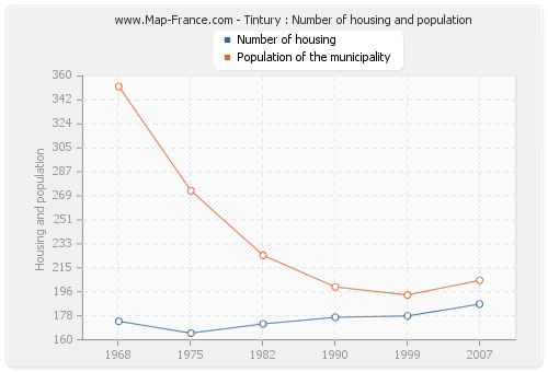 Tintury : Number of housing and population