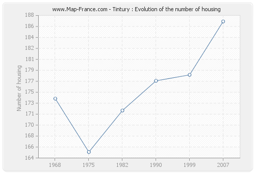 Tintury : Evolution of the number of housing
