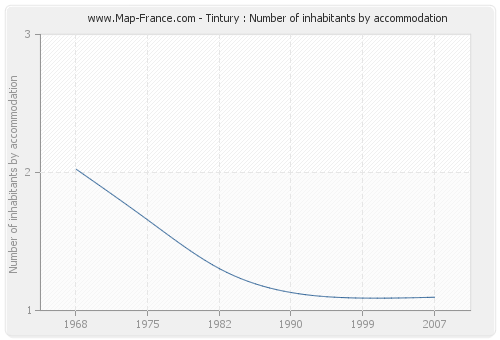 Tintury : Number of inhabitants by accommodation