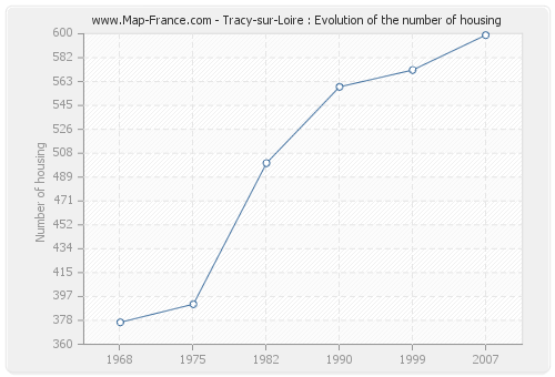 Tracy-sur-Loire : Evolution of the number of housing