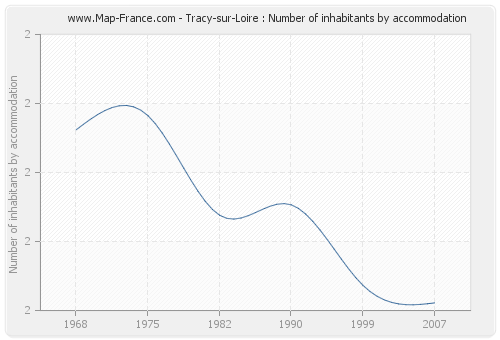 Tracy-sur-Loire : Number of inhabitants by accommodation