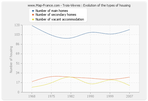 Trois-Vèvres : Evolution of the types of housing