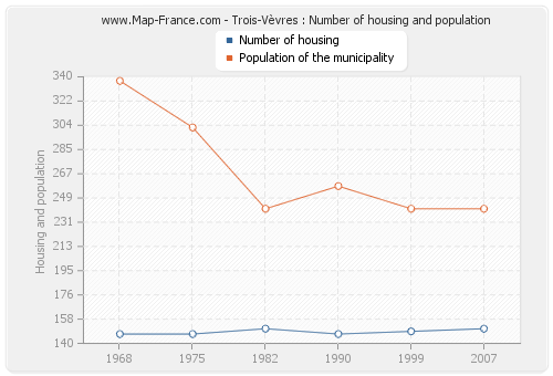 Trois-Vèvres : Number of housing and population