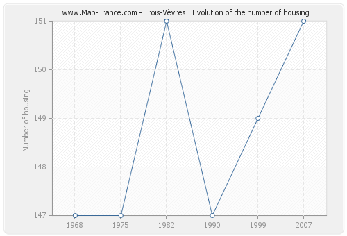 Trois-Vèvres : Evolution of the number of housing