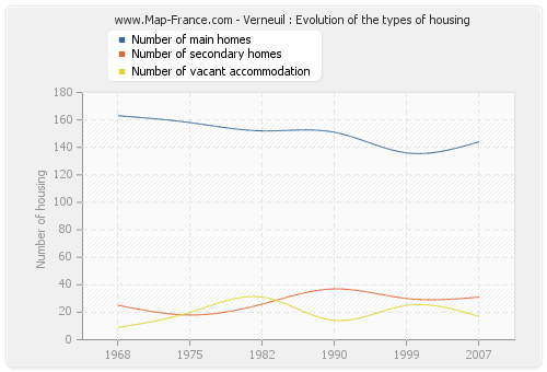 Verneuil : Evolution of the types of housing