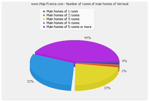 Number of rooms of main homes of Verneuil