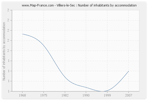 Villiers-le-Sec : Number of inhabitants by accommodation