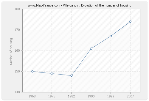 Ville-Langy : Evolution of the number of housing